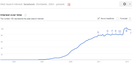 google-trends-facebook-2012
